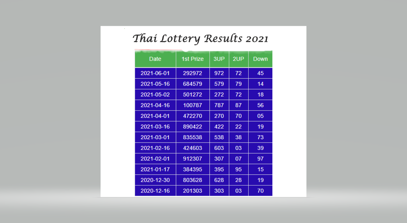 Thai Lottery latest Results